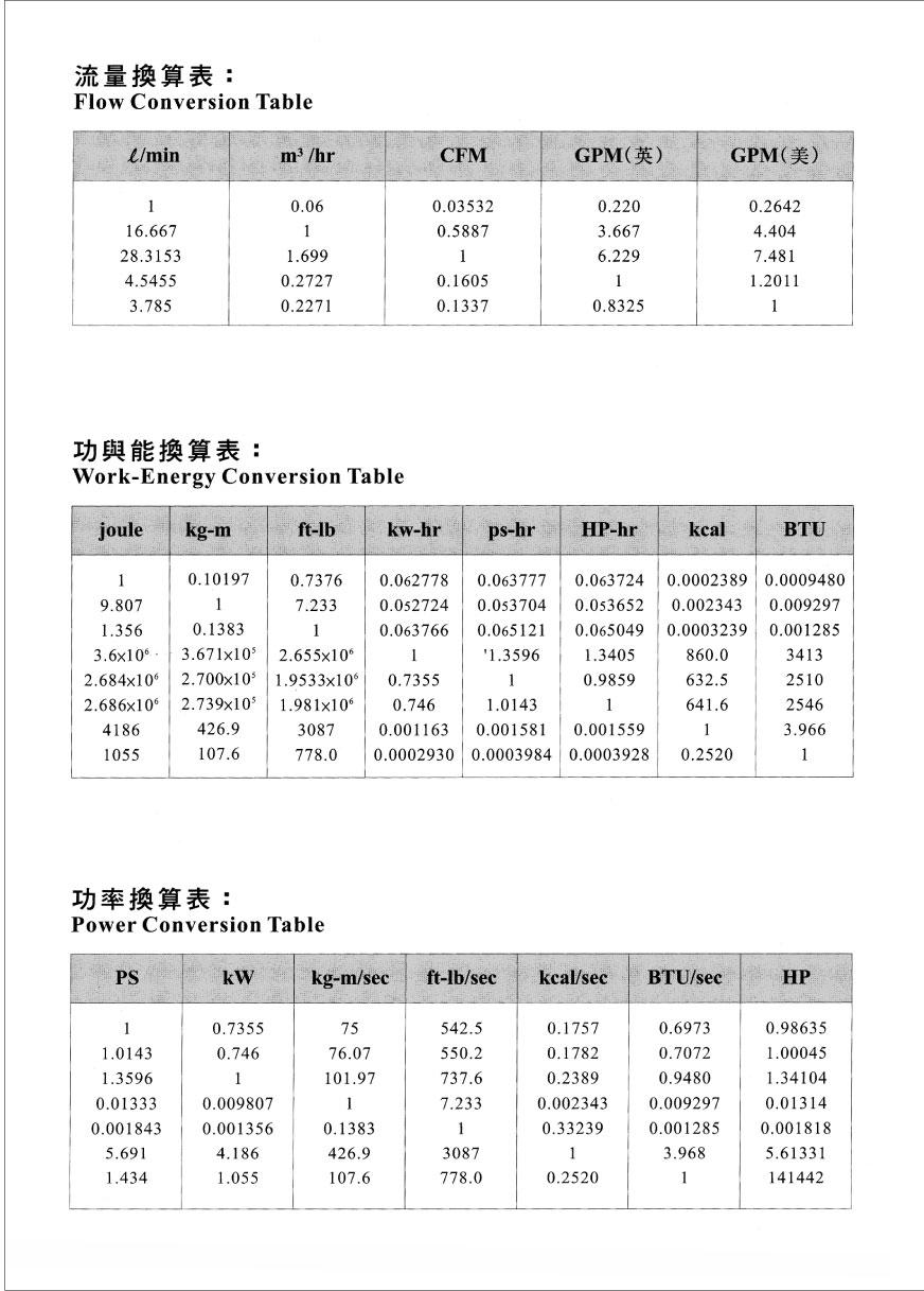 proimages/technology/技術文章_霖政舊網/流量/功率換算表.jpg